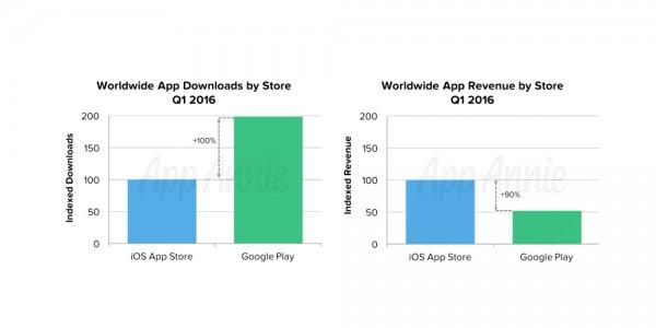 苹果App Store下载量仅为谷歌一半 但收入多出90%