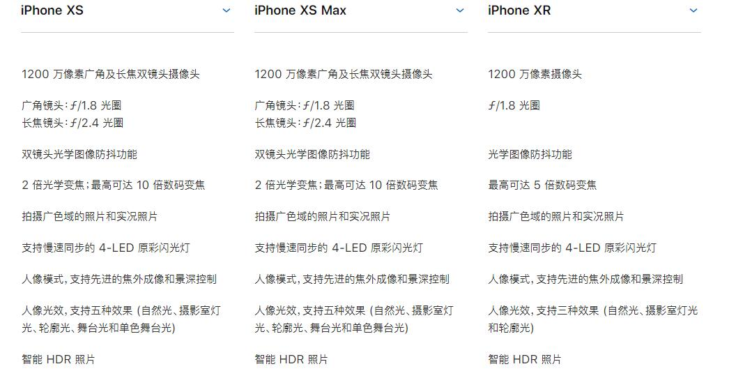 iPhone XR拍照效果如何?