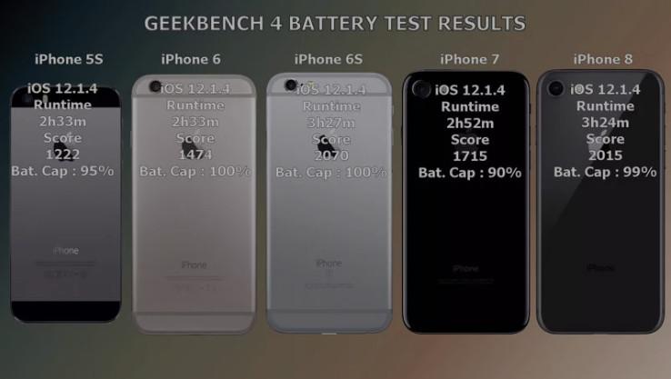 iOS 12.2 正式版耗电测试:比 12.1.4 省电、对旧设备更友好