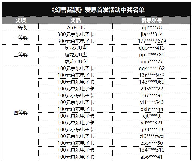 《幻兽起源》首发下载赢AirPods和京东卡活动获奖名单