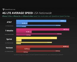 4G LTE 网速测试:iPhone 11 Pro 约比 iPhone XS 快 13%