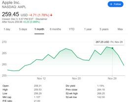 Apple 股价周二下跌 3%,创八月以来最大跌幅