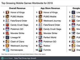 Sensor Tower发布2019年全球手游总收入榜 《王者荣耀》位列第一