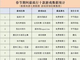 腾讯与头条各显神通 春节期间最流行的十款游戏盘点