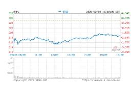 Apple 股价跌逾 2%,3 月季度营收目标或将无法实现