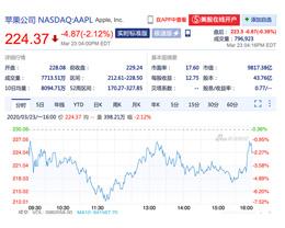 苹果股价收盘下跌逾 2%,总市值跌破万亿美元