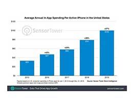 2019 年 iPhone 美国用户 App Store 消费人均 100 美元