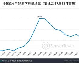 Sensor Tower:3 月中国 iOS 手游下载量较去年 12 月增长 67%