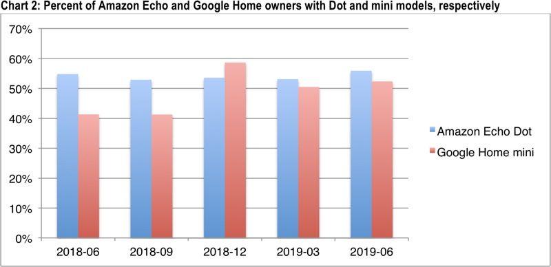 面世两年后,苹果 HomePod 依旧不温不火