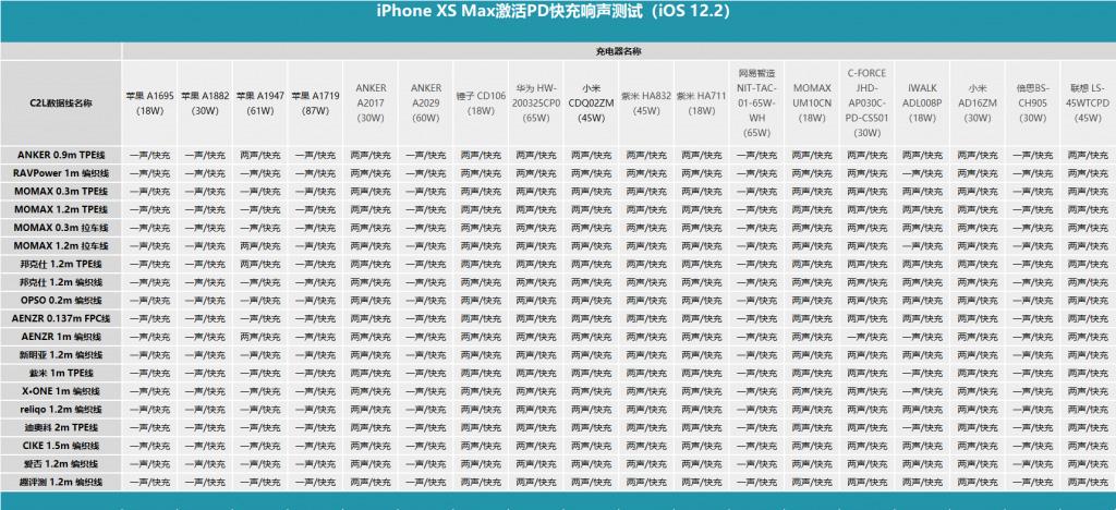 iPhone 能否以提示音「响两声」作为判断快充的依据?