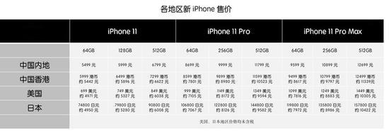 新 iPhone 选购攻略