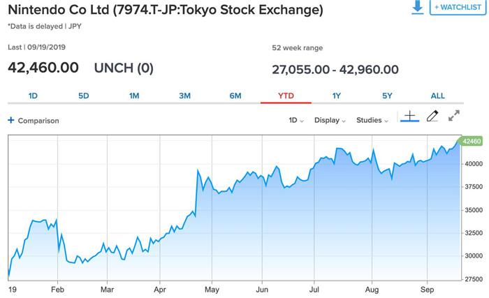 NS Lite今日发售 任天堂股价升至全年最高水平