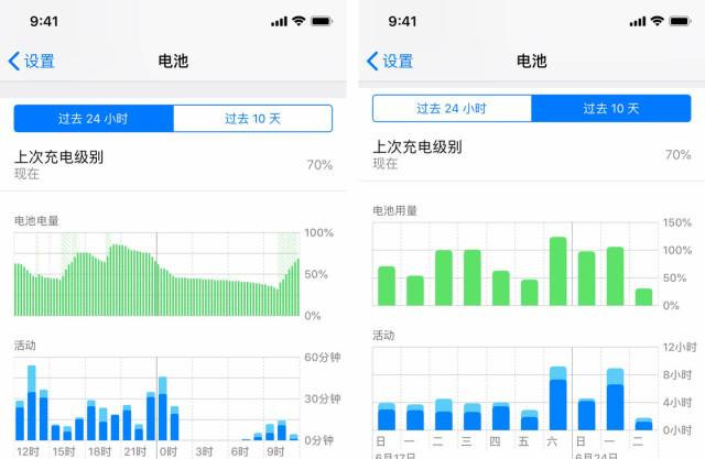 耗电情况有所缓解,建议升级 iOS 13.2.3