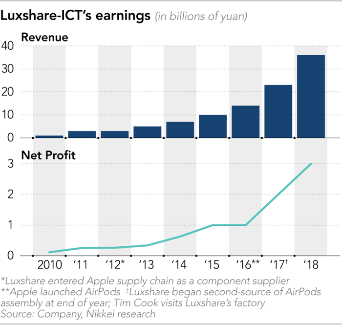 日经报道:中国大陆企业在苹果供应链地位持续提高
