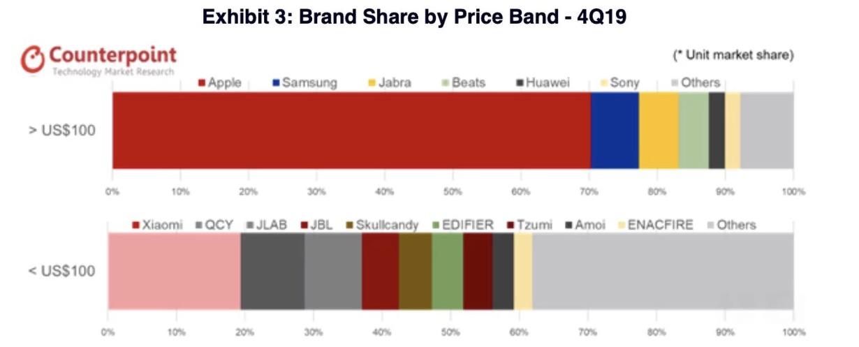 苹果统治真无线耳机市场,今年 AirPods 销量有望过亿