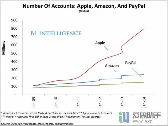 苹果布局移动支付:万事俱备 只欠推广