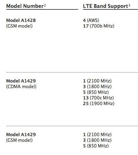 iPhone 5的型号A1428与A1429代表什么意思呢?