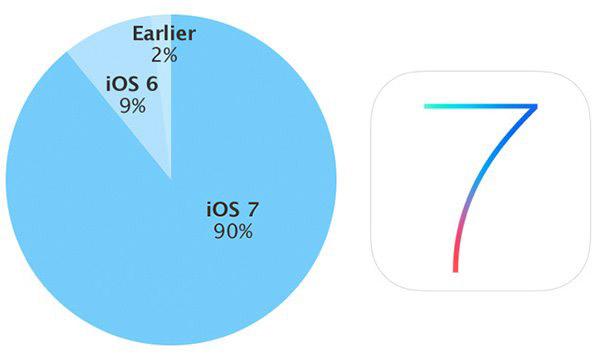 坐等苹果iOS8升级,iOS7份额已达90%