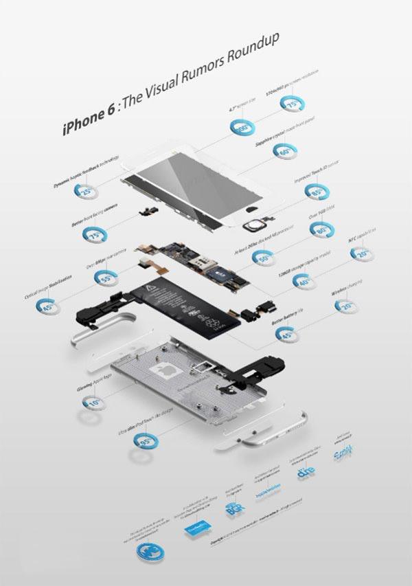 一张图告诉你苹果iPhone6有哪些可期待