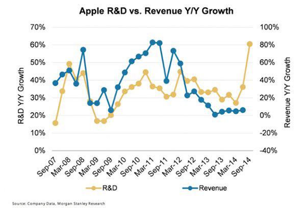 苹果研发经费大涨,iPhone6等新品很期待