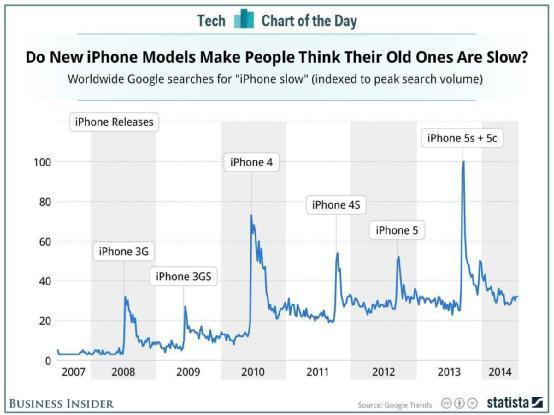 破解阴谋论:苹果会故意让老款iPhone变慢?