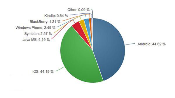 安卓市场占有率高,但iOS用户网上更活跃