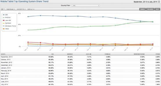 安卓设备使用量首次超越iOS 达到44.62%