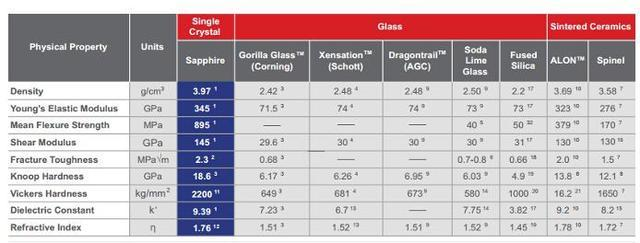 蓝宝石PK大猩猩玻璃:作为屏幕谁更有优势?