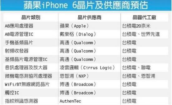 iPhone6组件总被曝光,手机供应链是什么?