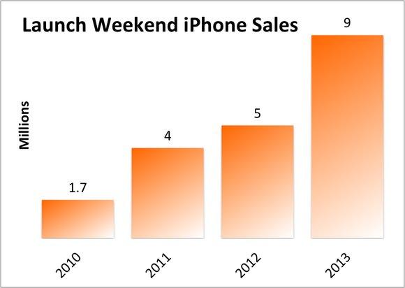 移动4G战略将成iPhone6销量催化剂
