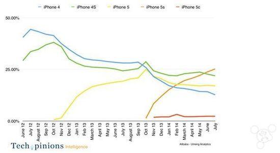 悲剧:5C竟然还不如iPhone 4