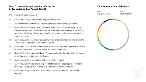 App Store应用审核不通过的十大原因