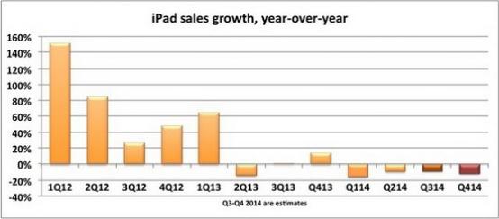 iPad全世界都卖不动了 或寄希望于12寸产品