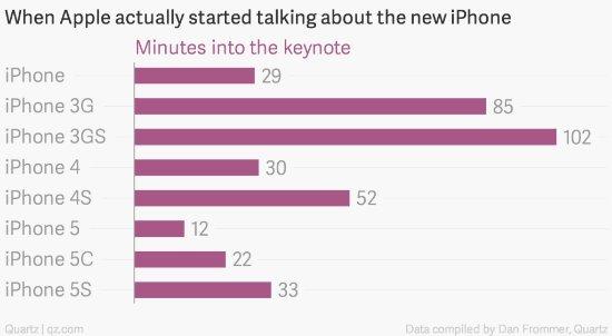 苹果发布会上,第几分钟会出现新iPhone?