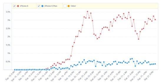 谁更受欢迎?iPhone6销量暂时领先6Plus