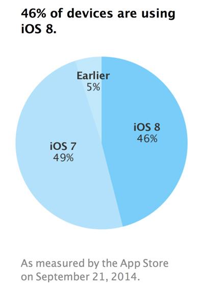 官方数据:一周内iOS 8装机率达46%