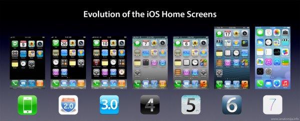 演进之美:看尽 iOS 1 ~ iOS 8 的进化史