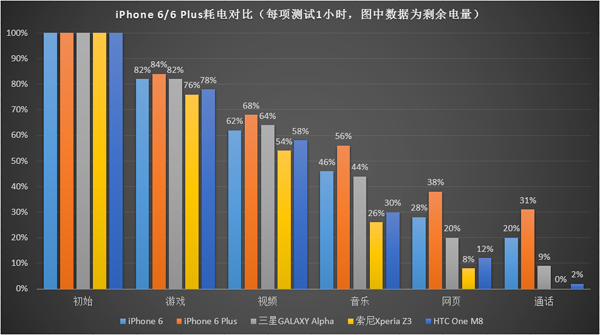 iPhone6与安卓机续航PK:iPhone 6 Plus最佳