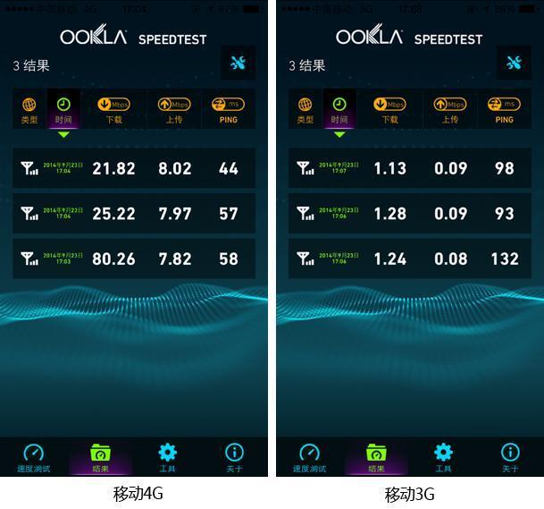 iPhone 6网络实测:移动信号稳定 联通网速最快