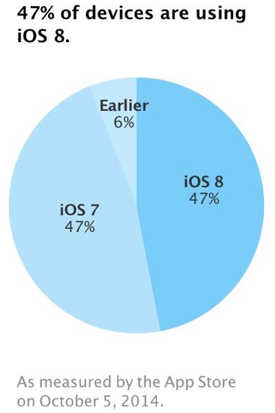 为什么还有一半用户没升级iOS 8?