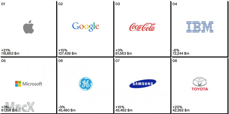 苹果蝉联全球最有价值品牌称号 力压谷歌
