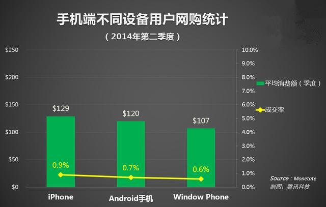 苹果用户最爱网购,花钱也更潇洒