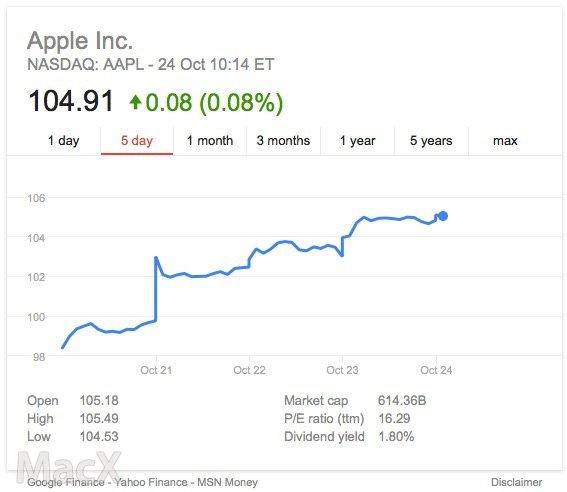 苹果Apple Pay上线,苹果股票连涨三天