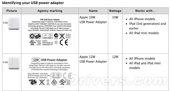 苹果闹哪样?iPad Air 2充电器都缩水!