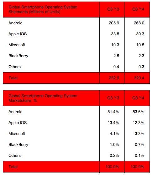 iOS和Android已经吃掉96%的市场份额!