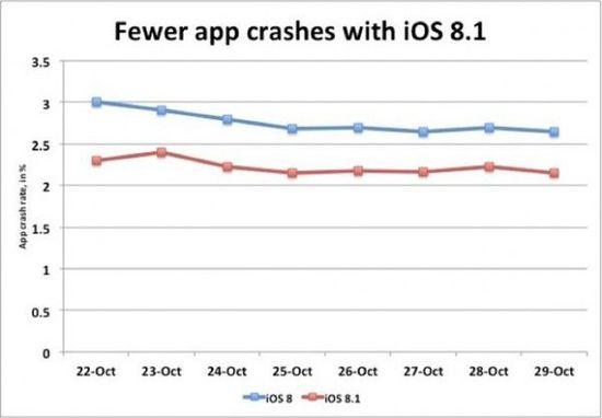 iOS8.1应用崩溃频率下降 是时候升级了