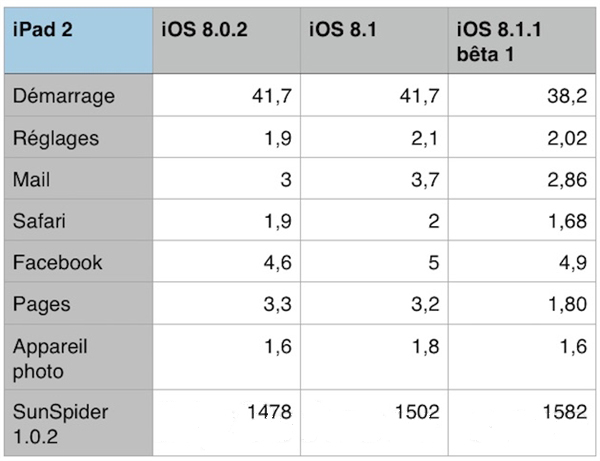 视频:iPhone4S运行iOS8.1.1对比iOS8.1快了