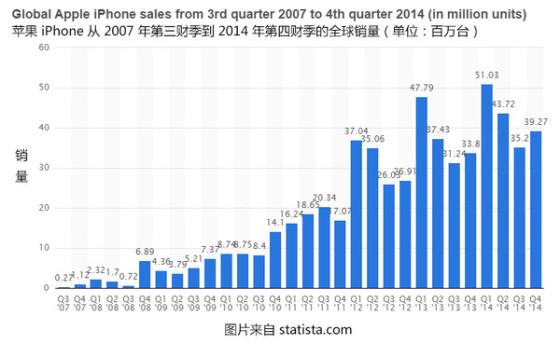 横扫八成利润 苹果iPhone是怎样赚钱的?
