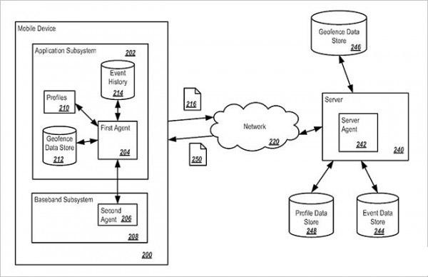 苹果新专利:能使网络更稳定!
