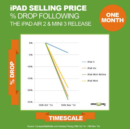 以旧iPad 换新iPhone 不亦乐乎